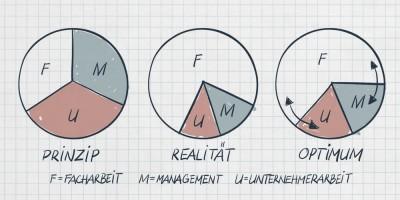 fmu-grafik2